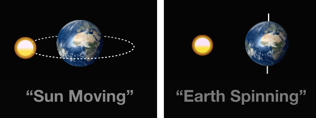 Sun moving Earth spinning